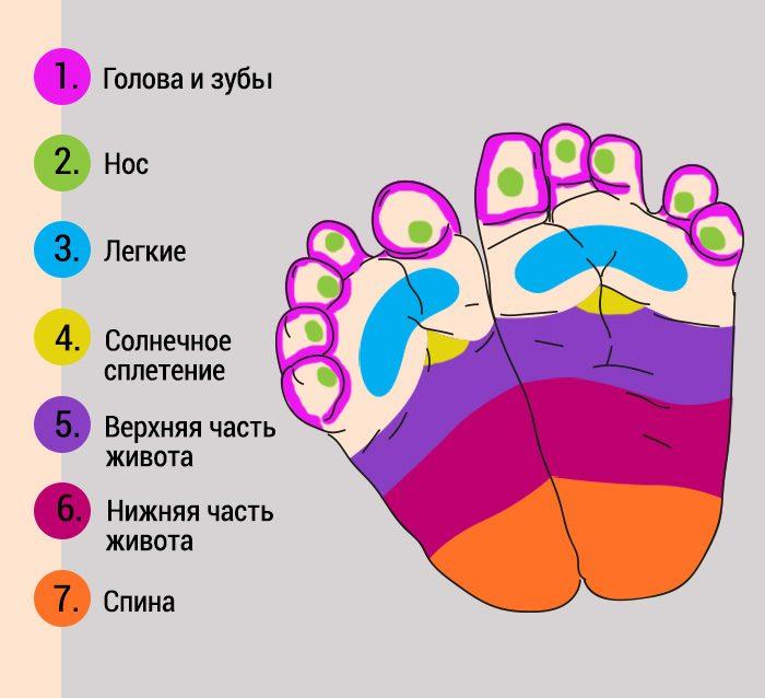 точки массаж от насморка