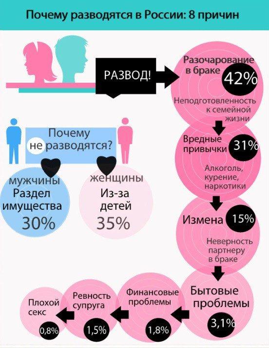 Психология почему мужчина не живет с женой и не разводиться вот сейчас