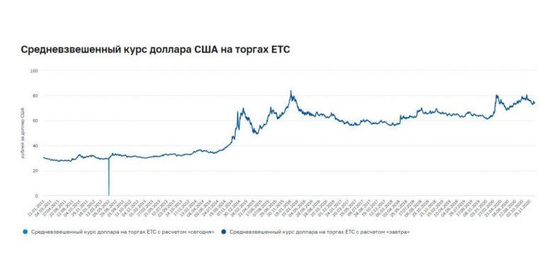 Почему инвестиции только в рублях — путь в никуда?